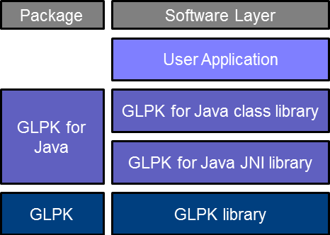 Java Application Layers Application Layers